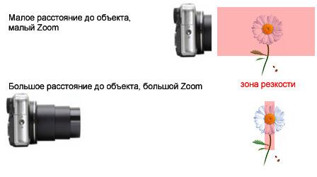 размытие фона на фотографии за счет увеличения фокусного расстояния объектива
